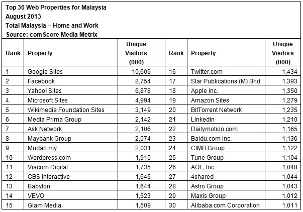 Maybank tops local website ranking | Marketing Interactive