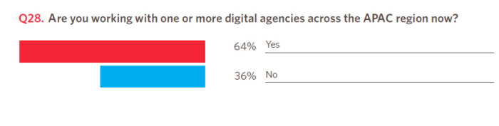 Adobe_digital_agency