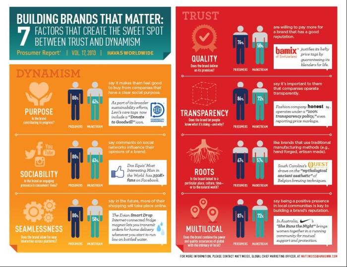 buildilng brands havas