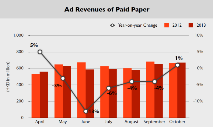 Admango paid paper chart