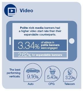video click through