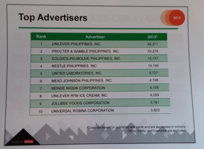 ph 2013 ad spend reaches p340 billion marketing interactive
