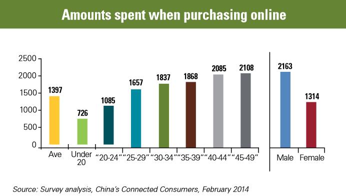 KPMG amount spend online
