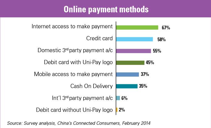 KPMG online payment methods