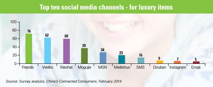 KPMG8 10 social meida channels
