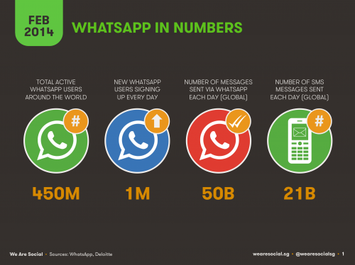 We-Are-Social-WhatsApp-in-Numbers-500x374