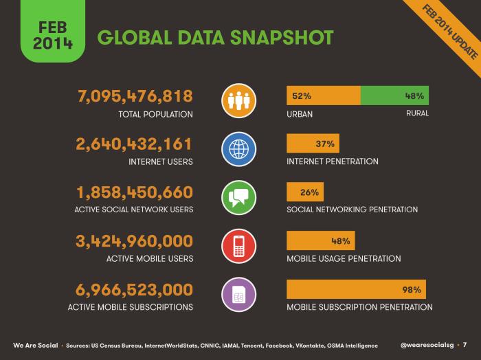 Social-Digital-Mobile-Worldwide