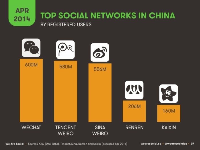 Top Social Networks China