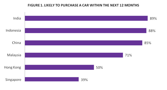 Top 3 Tips For Luxury Car Brands Marketing Interactive