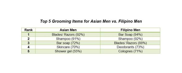 Kantar Men's Grooming