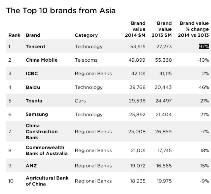 Top 10 Asian brands