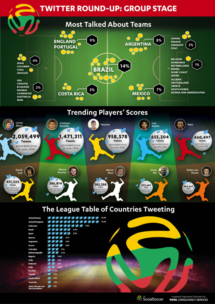 TCS SocialSoccer - Group Stage infographic - Low res