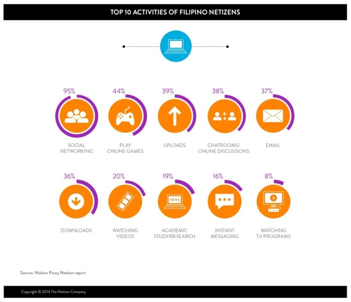 top 10 online activities Filipinos Nielsen
