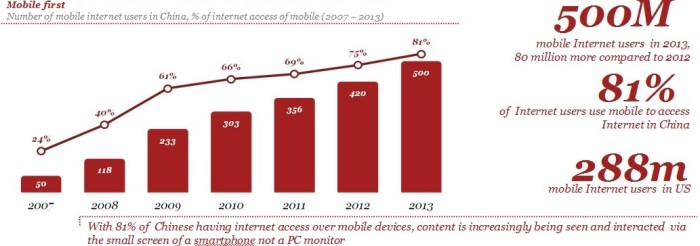 Source: CNNIC (2013) mobithinking (2013)