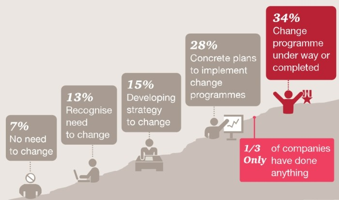 Source: PwC's 17th Annual Global CEO Survey