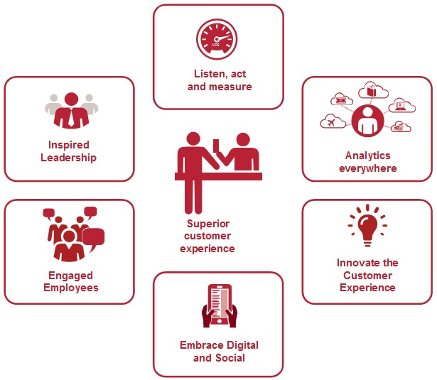 Source: PwC The State of Customer Experience in Hong Kong