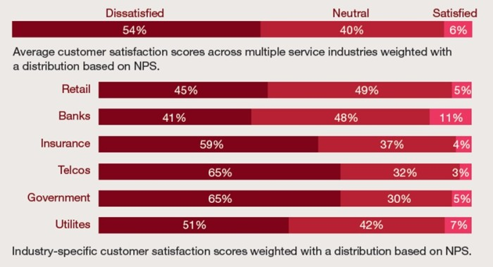 Source: The State of Customer Experience in Hong Kong by PwC.