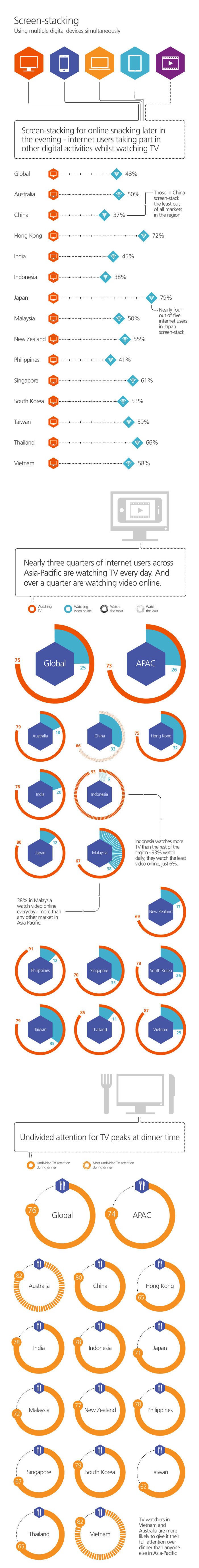 tns-connected-life-infographic-apac-jul2014