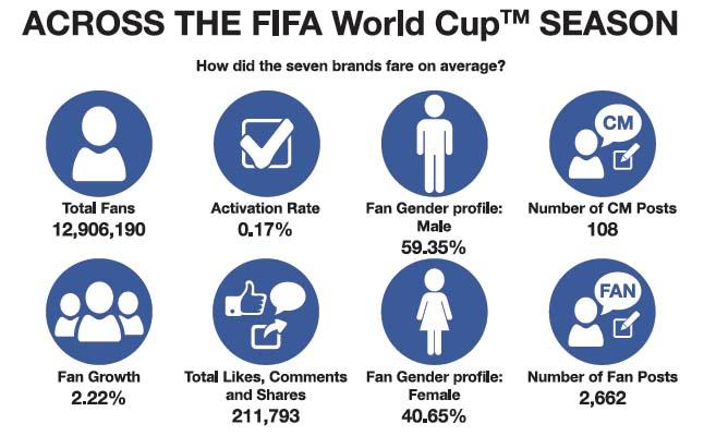 Across brands