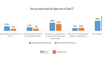 Apple_Event_WEYouGov