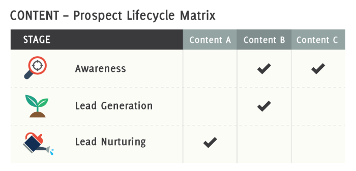 Lifecycle_Matrix