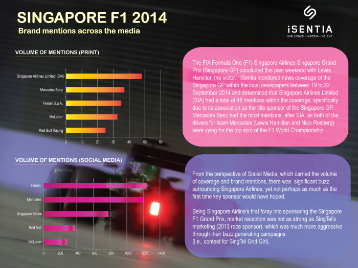 Singapore-F1---Chart-v6