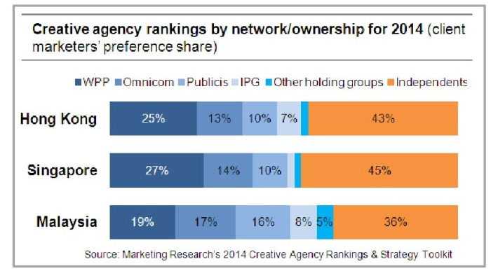 Marketing Research chart on creative agencies 2014