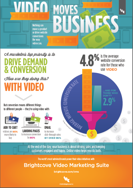 brightcove infographic