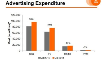 Total Ad Spend Q3 Kantar PH