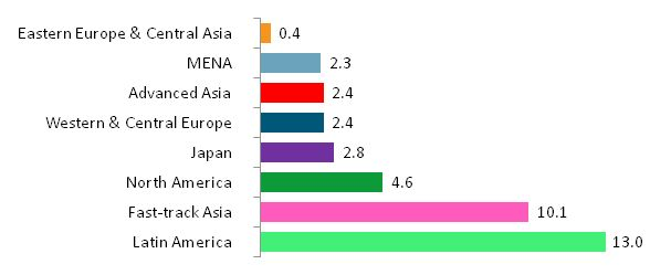 Growth in adspend by regional bloc 2013-2014 (%) Source: ZenithOptimedia