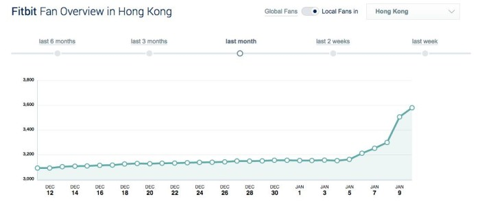 Fitbit Social Baker data