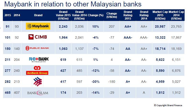 Brand Finance Report Malaysian Banks See Drop In Brand Value Marketing Interactive