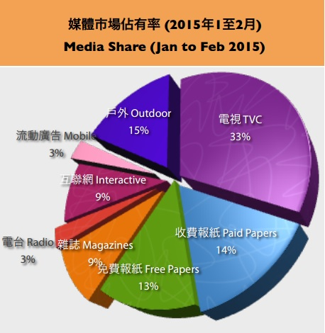 Media Share Hong Kong Jan Feb 2015
