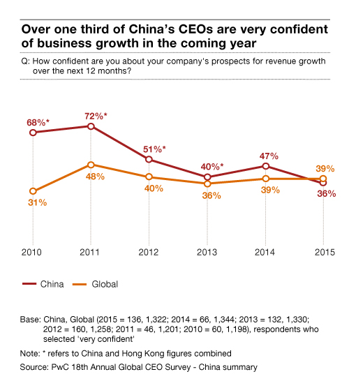 Pwc China Ceos Adapt To New Normal Challenges