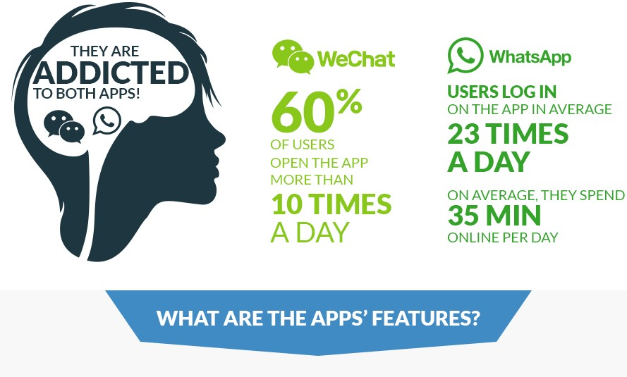 wechat vs whatsapp Battle of the mobile messaging apps – whatsapp, line, wechat, kakao talk, chaton and viber.