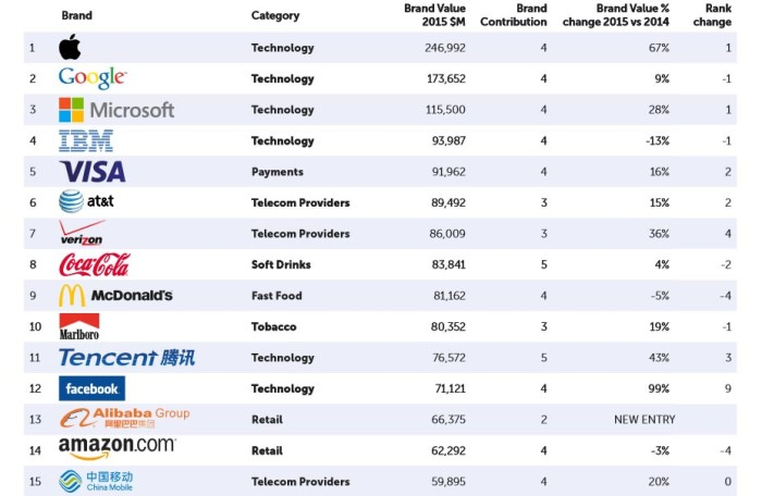 Top 10 Largest Insurance Companies In The Us