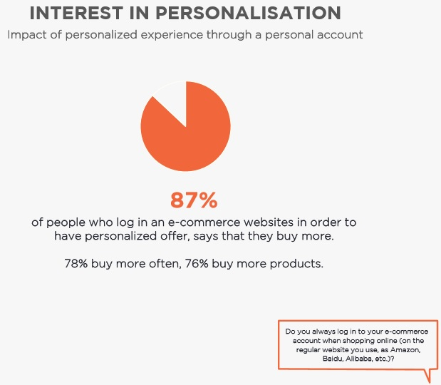 DigitasLBi survey e-commerce 2
