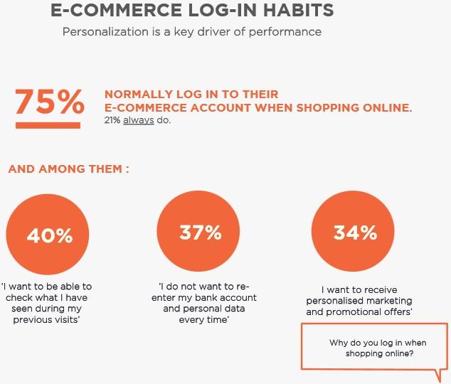 DigitasLBi survey e-commerce 3