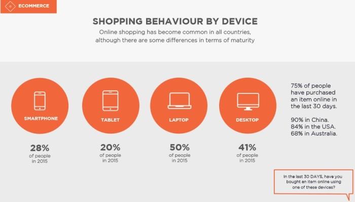 DigitasLBi survey e-commerce