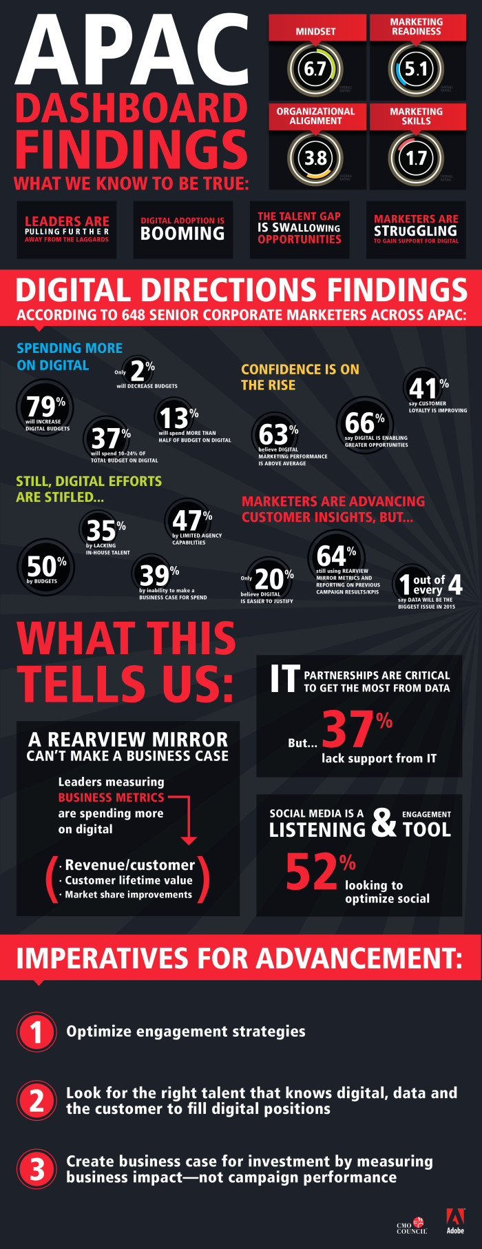 Adobe_APAC_infographic_FINAL_2015