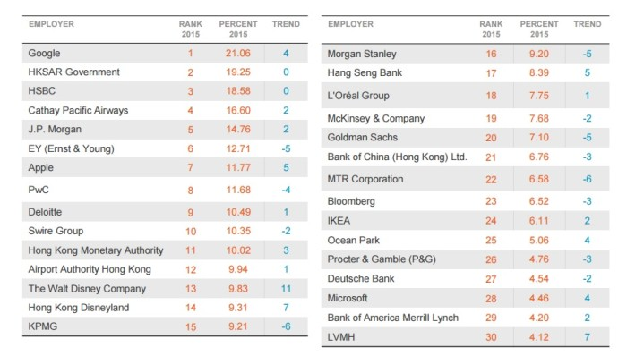 Top Employers Hong Kong
