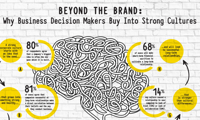 Beyond the Brand Infographic