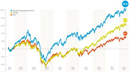 BrandZ_Strong brand portfolio