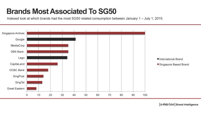 SG50 data