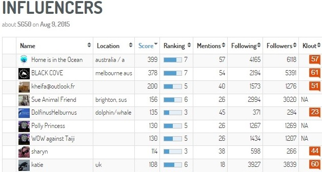 Digimind_influencers-9aug
