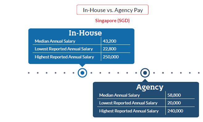 Inhouse-Agency