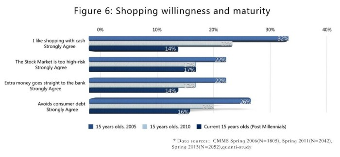 O&m Understanding China's Young Consumers 6