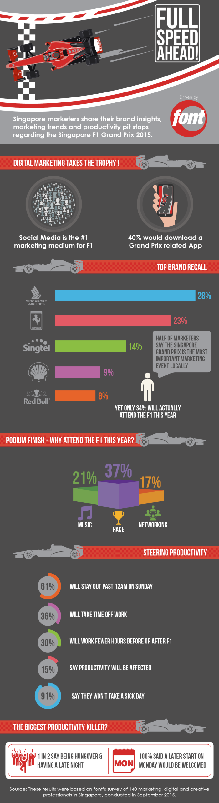 F1 Infographic