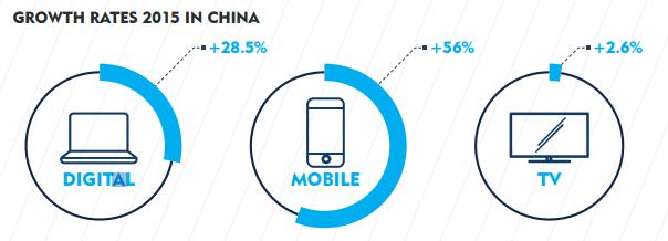 china_digital