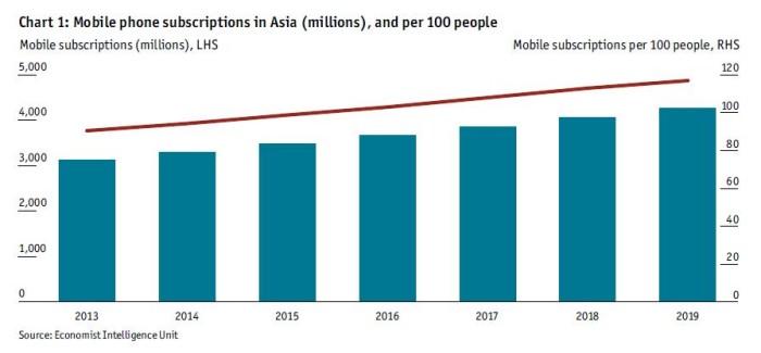 digitalAsia chart 1
